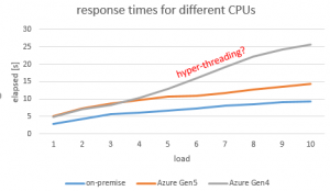 Microsoft Azure SQL Server CPU Performance - All-round Database Topics