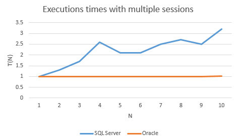 Comparing TSQL and PL/SQL Performance - All-round Database