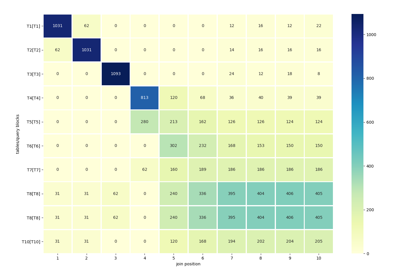 Join Permutations Heatmaps - All-round Database Topics